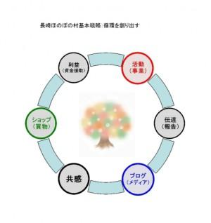 ほのぼの村循環図