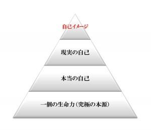 自己の階層図