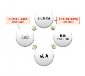 成功~循環図 (認められるなし)