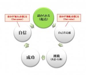 成功~循環図 (認められるあり)